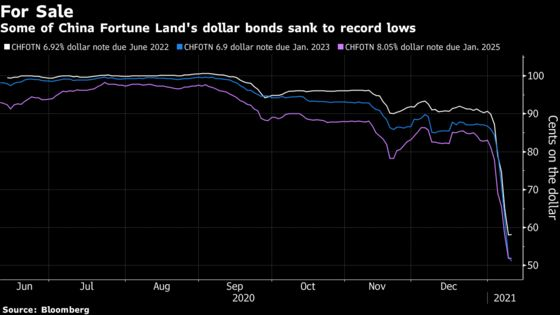 Investors Have a New Default Worry in China's DebtMarket