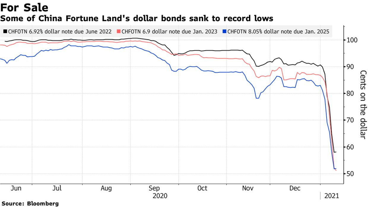 Some of China Fortune Land's dollar bonds sank to record lows