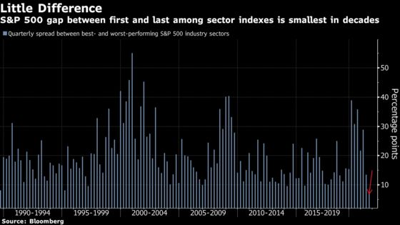 Reopening Trade Roars Back, Fueling Stock Rally: Markets Wrap