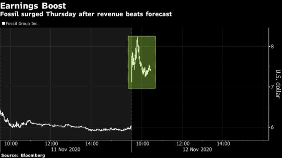 Fossil Soars After Revenue Beats Forecast on China Strength