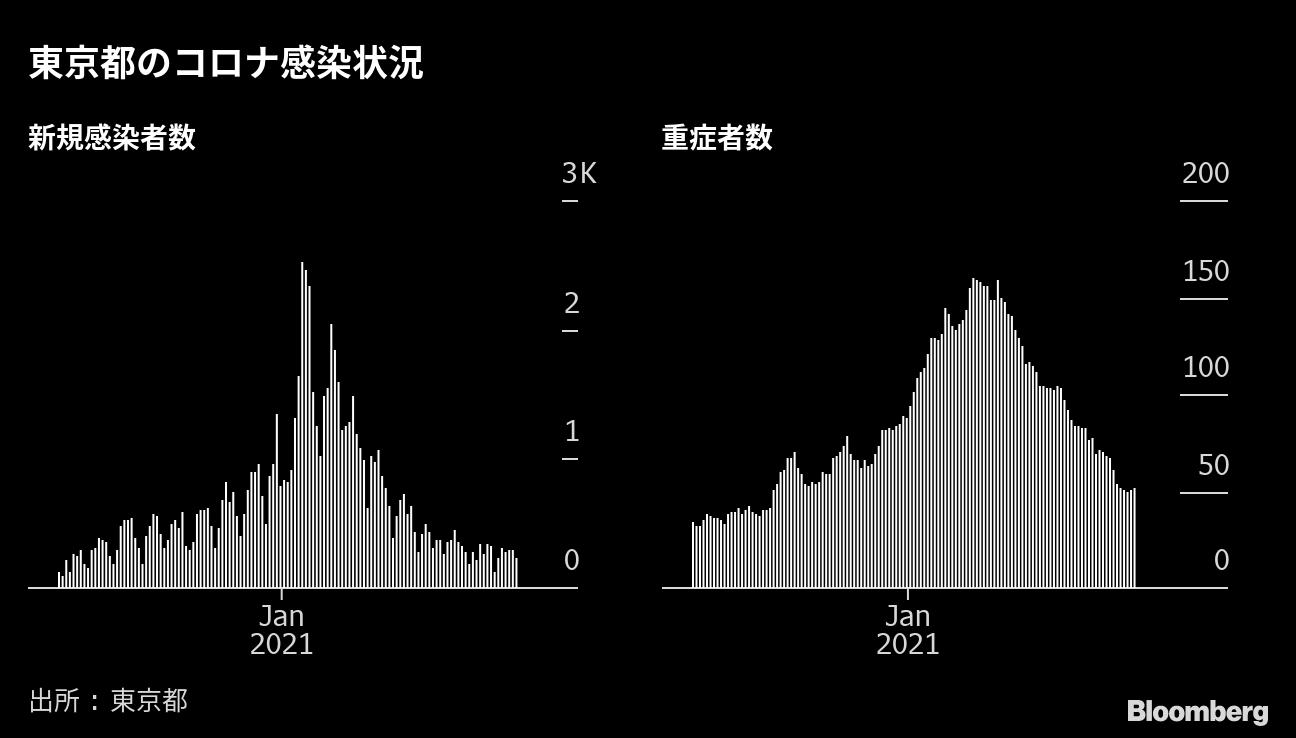 感染 都 数 者 東京 コロナ 自粛解除、時期示さず 小池都知事「感染推移で見極め」―新型コロナ:時事ドットコム
