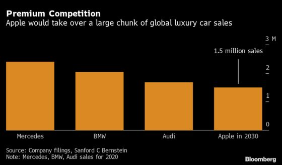 BMW Seen as Ideal Match for Apple as Car Manufacturing Partner
