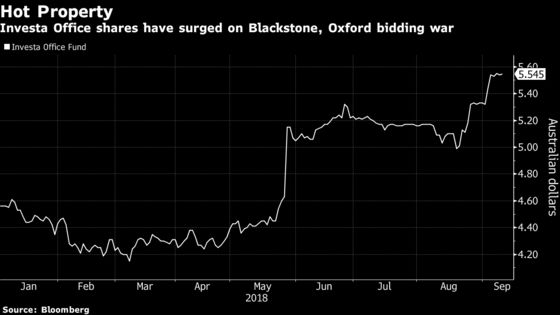 OMERS' Oxford Unit Raises Investa Offer, Topping Blackstone