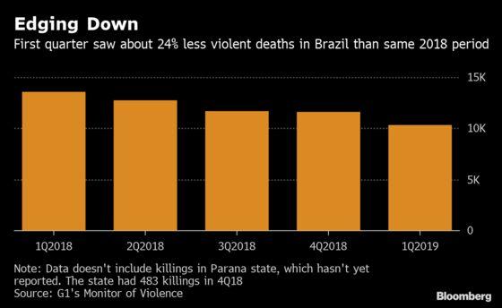 Brazil Killings Fall in First Quarter, Providing Hopeful Signal