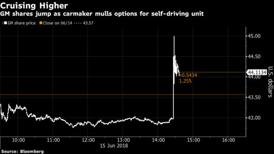 GM Is Said to Explore Listing Shares of Self-Driving Unit