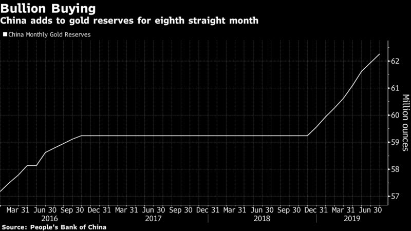 China adds to gold reserves for eighth straight month