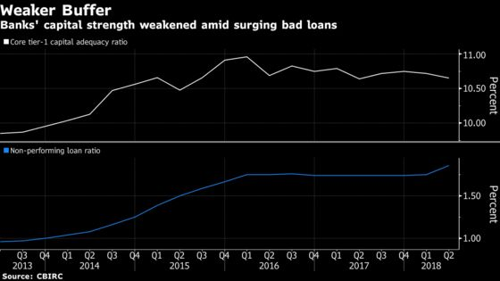 China Banks Bad Loans Surge Most on Record Amid Deleveraging