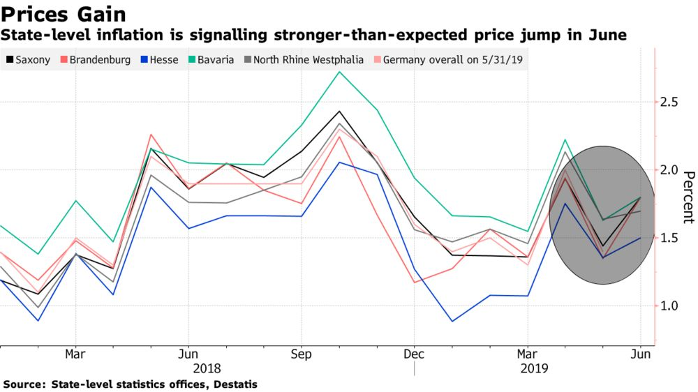 German State-Level Data Signals Faster-Than-Expected Inflation