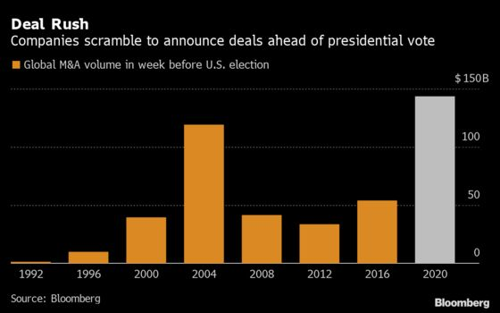 Dealmakers in Record $143 Billion M&A Rush Before Election
