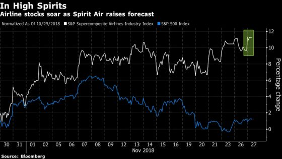 Airlines Jump as Spirit Air Boosts Industry Comeback Optimism