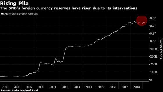SNB Posts $30 Billion First-Quarter Profit on Stock Rally