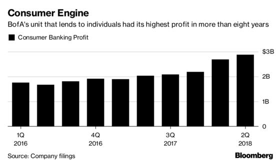 BofA's Consumer Profit Jumps as Customers Boost Borrowing