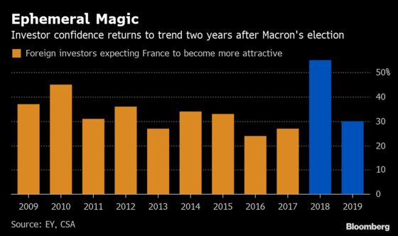 Macron Boost Fades as Foreign Investors Lose Love for France