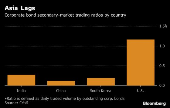 India's Bond Trading Set to Get a Shot in the Arm, Crisil Says
