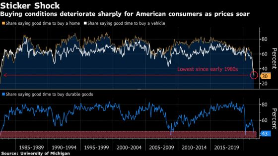 Consumer Sentiment in U.S. Plunges to Lowest Since 2011