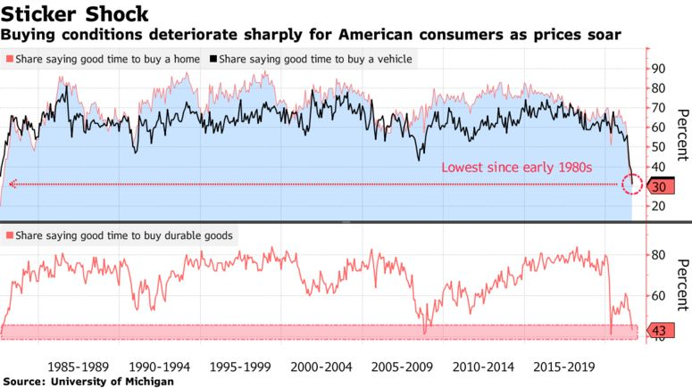 Buying conditions deteriorate sharply for American consumers as prices soar