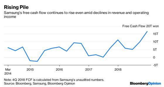Samsung Has a Silver Lining in the Tech Slowdown
