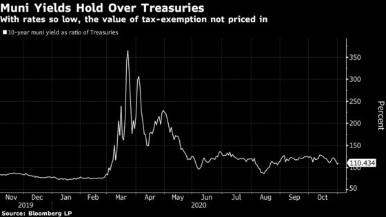 In Election Dispute, Citi Sees Munis Lagging in Flight to Safety