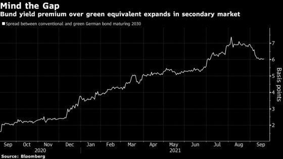 U.K. Green Bond Smashes Records in Blockbuster Market Debut