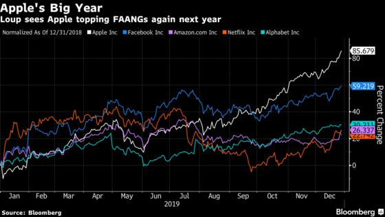 Apple Will Lead FAANG Performers Again Next Year, Loup Says
