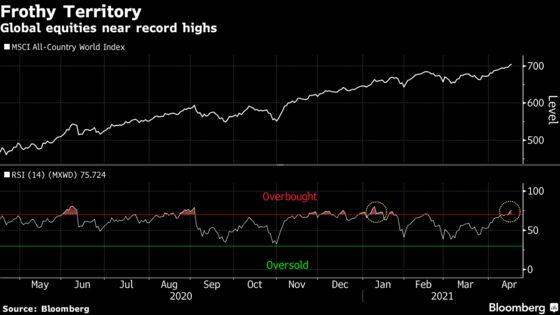 Tech Leads Stock Retreat; Dollar Falls: Markets Wrap