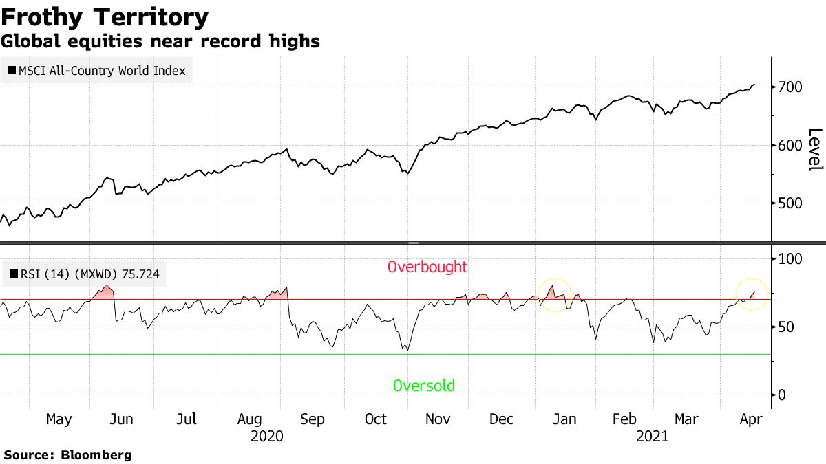 Les actions mondiales atteignent des sommets records