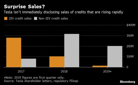 Tesla Analyst Miffed by Credit Sales Missing From Musk's Call