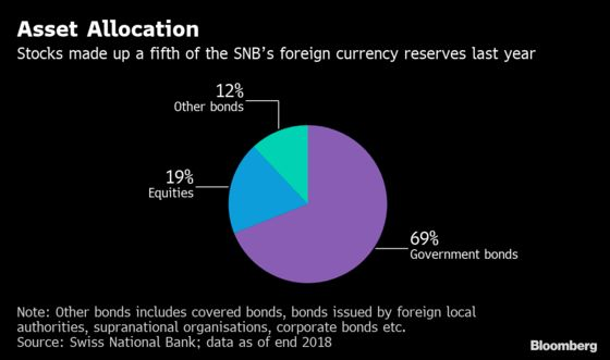 Moral Headaches Lurk for SNB Tending $141 Billion Stock Hoard