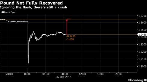 'Flash crash' for pound to $1.14 blamed on automated trades