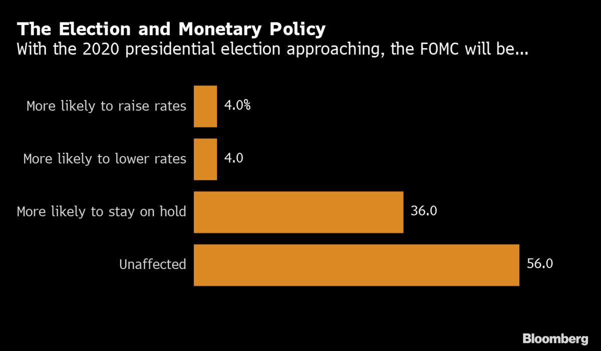 Mobile Home Interest Rates 2020.Fed Reserve To Hold Rates In 2020 Ignoring Presidential