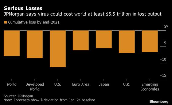 World Economy Faces $5 Trillion Hit That's Like Losing Japan
