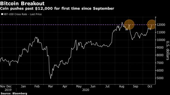 Bitcoin Pushes Past $12,000 Mark for First Time Since September