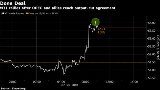 Crude Climbs as OPEC and Allies Finalize Production Limitations