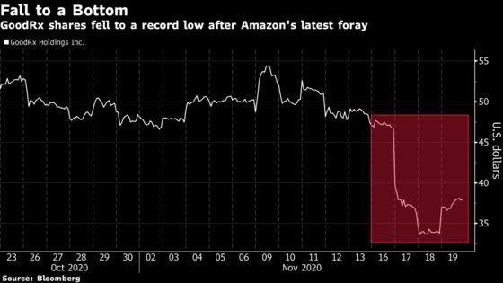 GoodRx CEO Shrugs Off $5 Billion Dive on Amazon Pharma Move