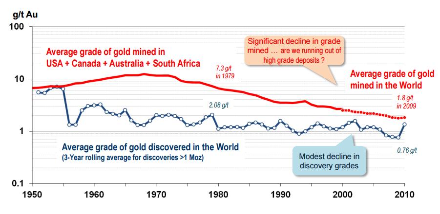 Declining ore grades