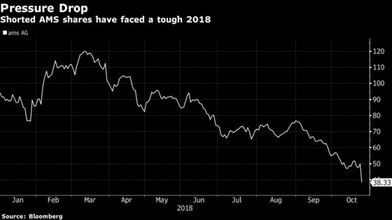 Apple Supplier AMS Plummets Most in a Decade