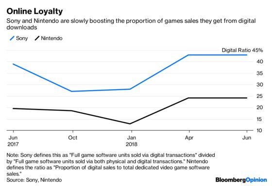 Both Sides Win in Sony vs.Nintendo Battle Royale