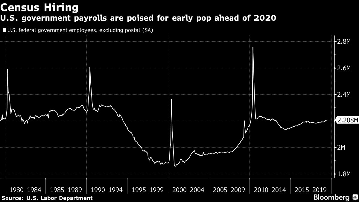 U.S. Census's Temporary Jobs Boost Could Be Smaller Than Past