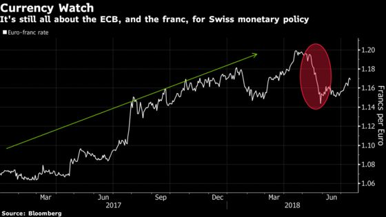 Switzerland Stays in ECB's Dovish Trail When It Comes to Exit