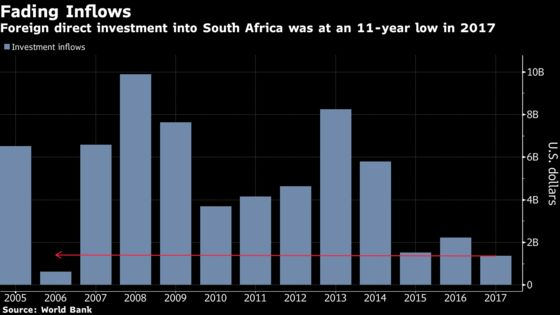 Energy Megaprojects on S. Africa's Radar as Utility Falters