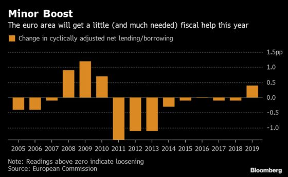 Bruised Euro Area Seen Getting Biggest Fiscal Boost in a Decade