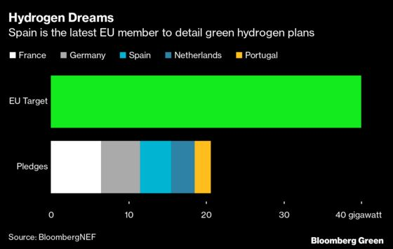 Spain Sets a $10.5 Billion Goal for Green Hydrogen