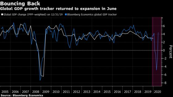 Global GDP Tracker Signals Rebound, Now Comes Hard Part