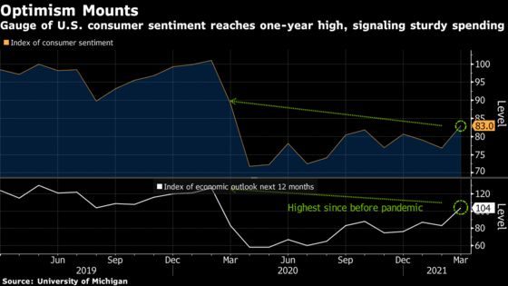 U.S. Consumer Sentiment Advances to One-Year High on Outlook