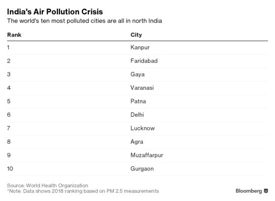 Tackling the World's Worst Smog in India, One Scooter at a Time