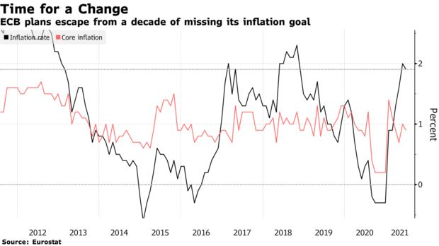 ECB plans escape from a decade of missing its inflation goal