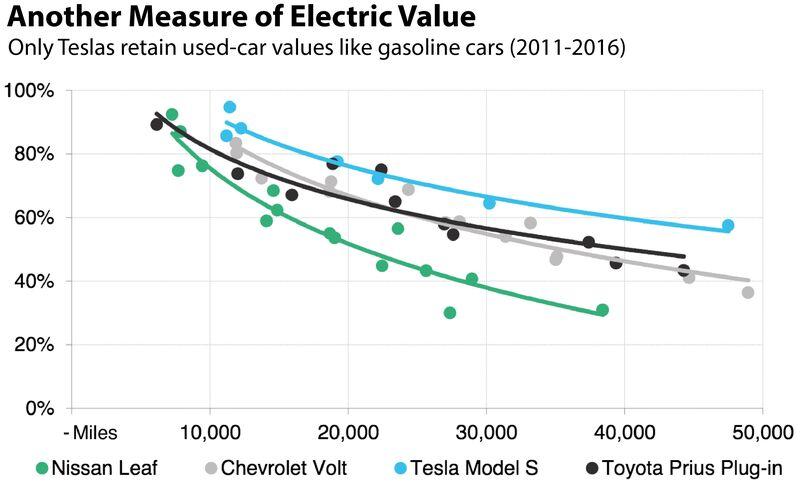 The Electric Car Revolution Tesla Began Faces Its Biggest Test