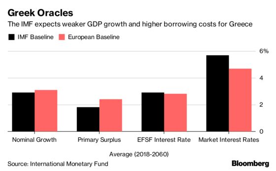 IMF Gives Downbeat View of Greek Economy at End of Bailout Era