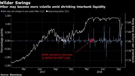 Hong Kong Dollar Could Get All Shook Up as Cash Pool Shrinks