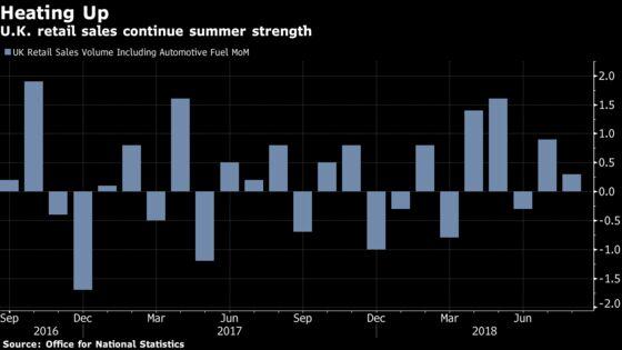 U.K. August Retail SalesUnexpectedly Gain in Summer Heatwave